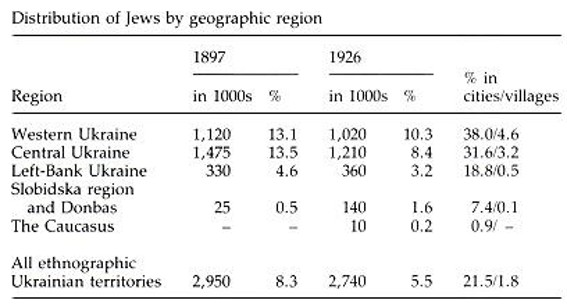jewish population of ukraine